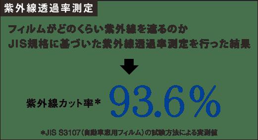 紫外線透過率測定・紫外線カット率93.6%